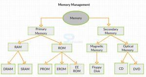 انواع حافظه کامپیوتری و تفاوت های آنها با یکدیگر
